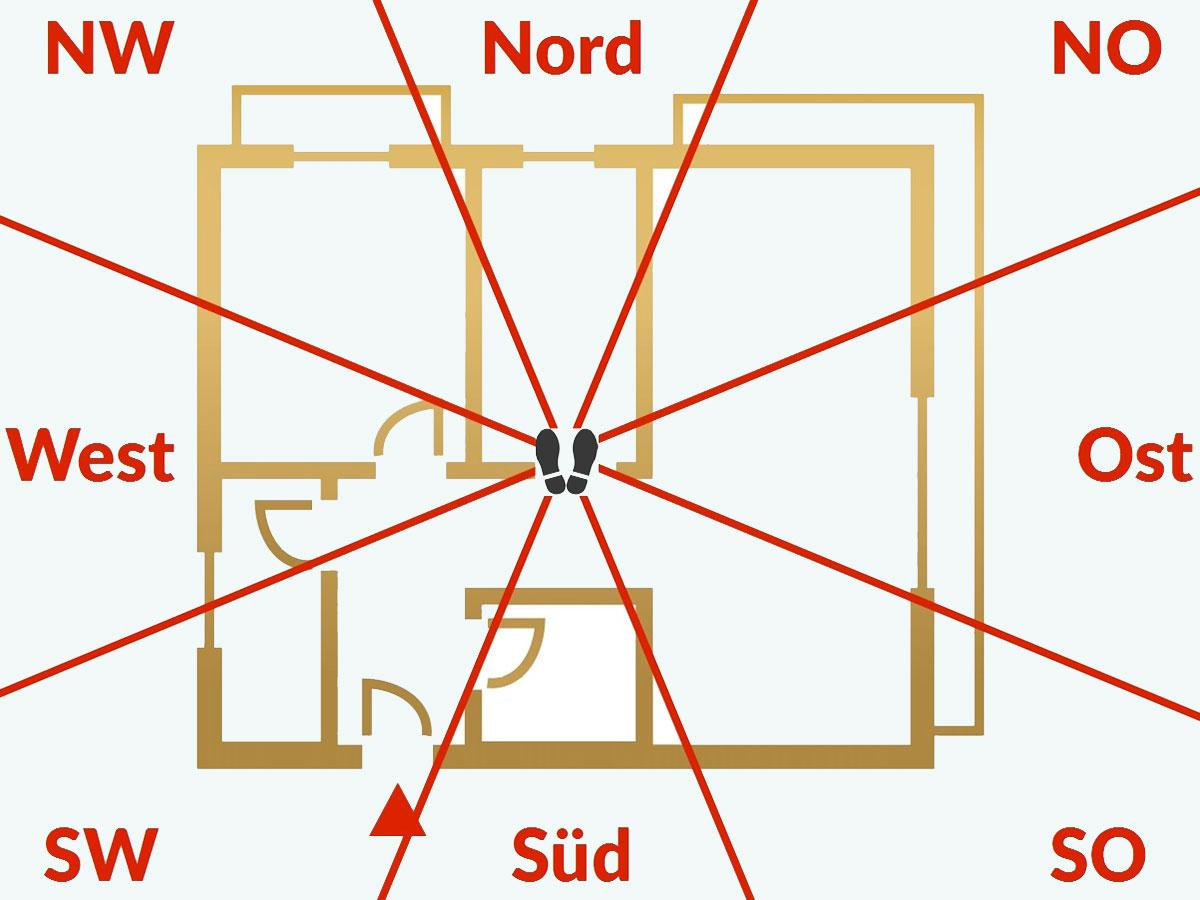 integrale-planung-himmelsrichtungen